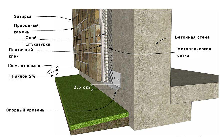 схема отделки фасада природным камнем